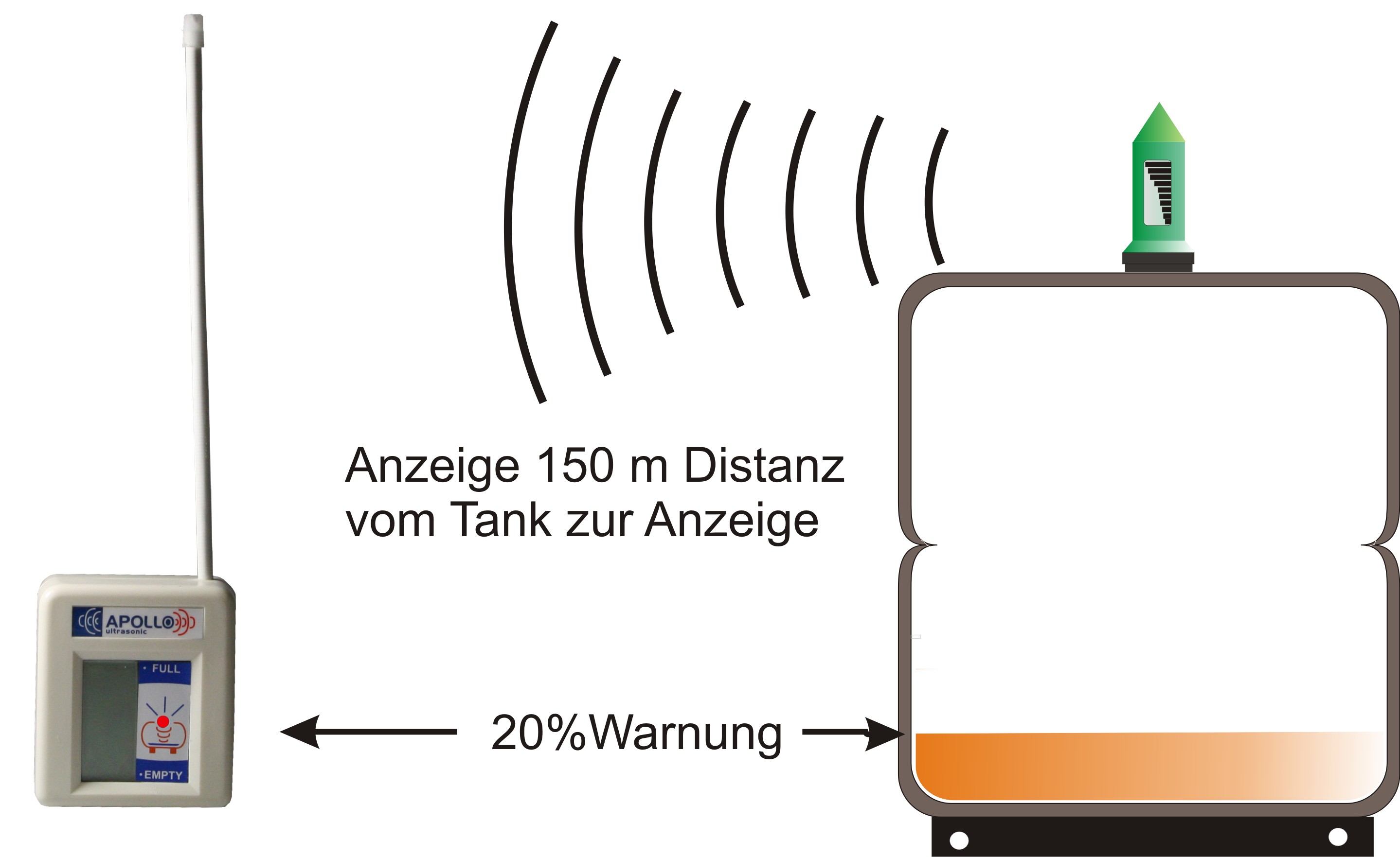 Apollo Ultrasonic Anwendung
